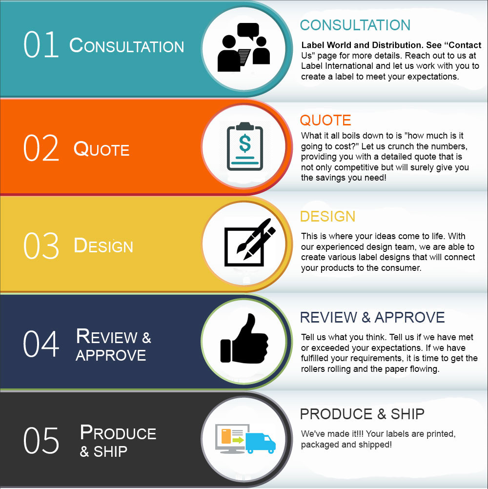 Our five step process. Consultation, contactus at Label International for more details, Reach out to us and let us work with you to crete a label to meet your expectations, Quote, Let us crunch some numbers providing you with a detailed quote that is not only competitive but will surely give you the savings that you need. Design, this is where your ideas come to life. With our experienced design team, we are able to create various label designs that will connect your products to the customer., review and approve and finally product and ship